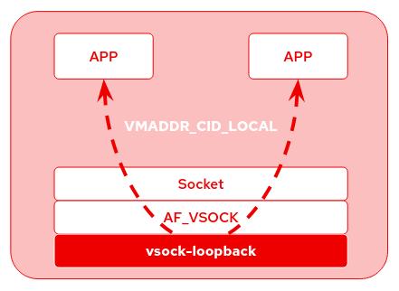 /img/2020-02-20-vsock-nested-vms-loopback/vsock_loopback.png