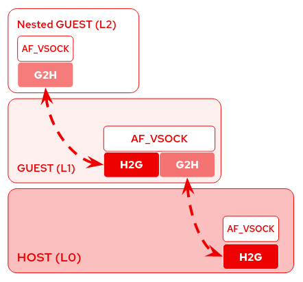 /img/2020-02-20-vsock-nested-vms-loopback/vsock_nested_vms.png