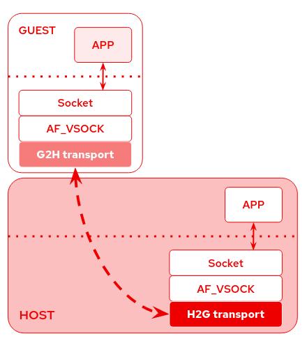/img/2020-02-20-vsock-nested-vms-loopback/vsock_transports.png